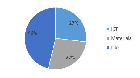 cijfers grafiek1